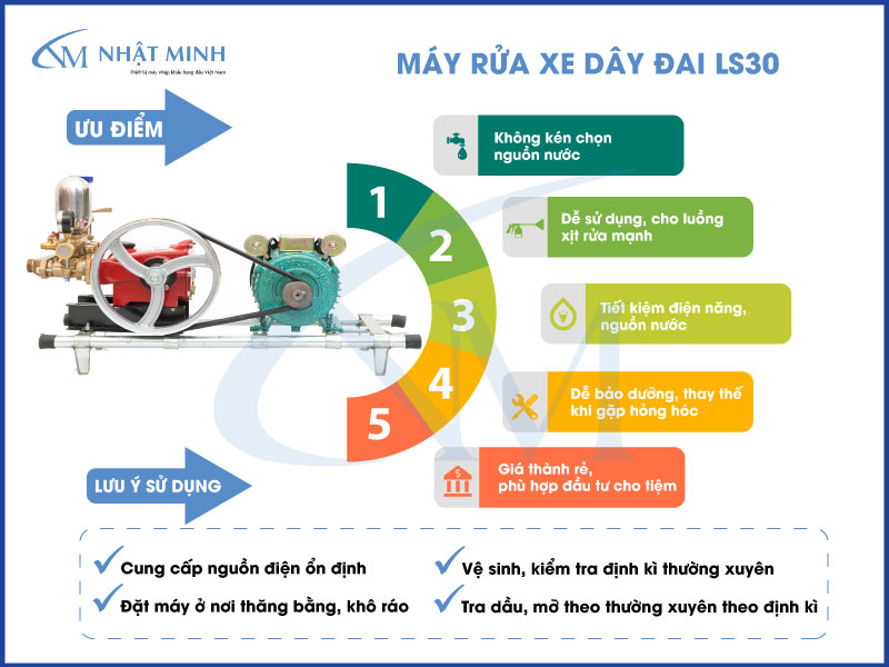 Ưu điểm của máy rửa xe dây đai LS30